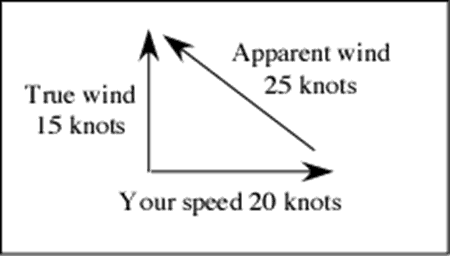 kite and wind theory