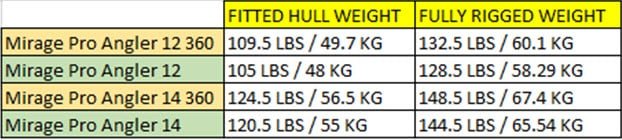 Pro Angler Weight Comparison