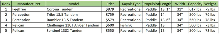 Top 5 Low-Price Tandem Kayaks Chart